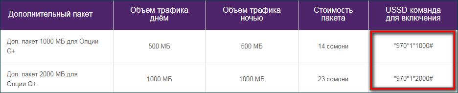 Коды для подключения дополнительных магабайтов Tcell