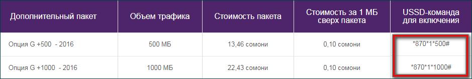Подключение домоблнительных Мб на тарифах G+ 2016